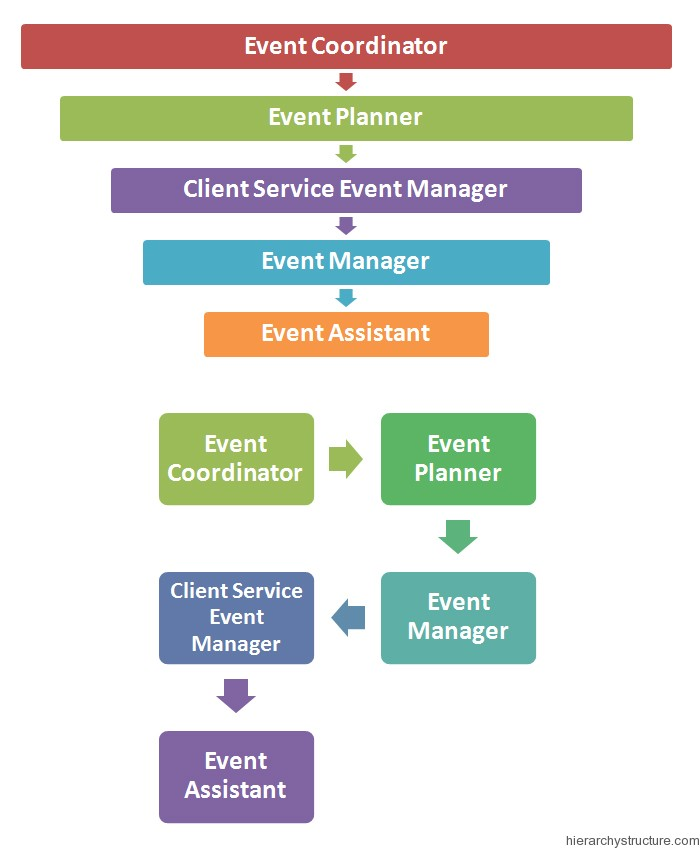 Event Management Hierarchy