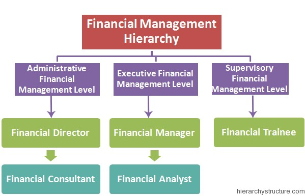 finance management