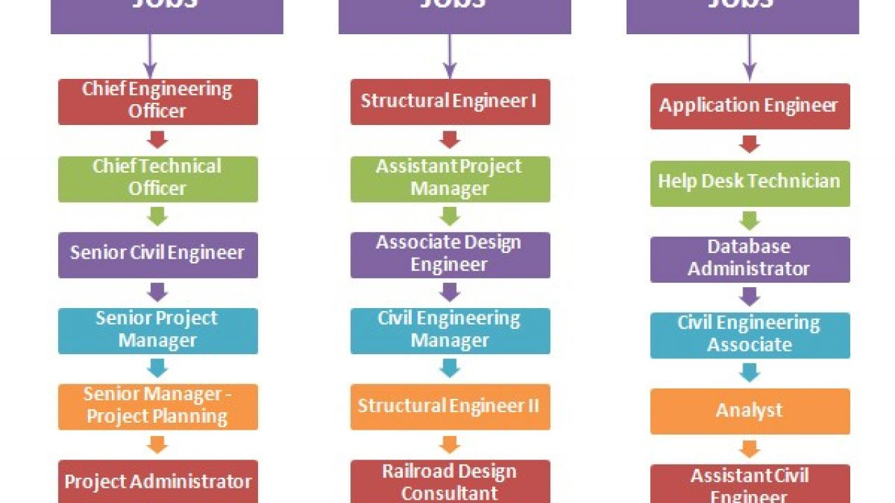 Hierarchies Of Civil Engineering Jobs Hierarchystructure Com