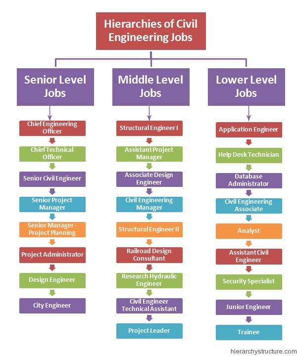 Hierarchies of civil engineering jobs for Building design jobs