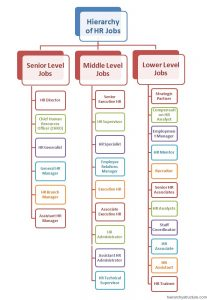 Hierarchy of HR Jobs