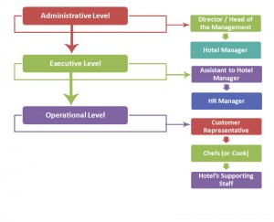 Hotel Management Hierarchy