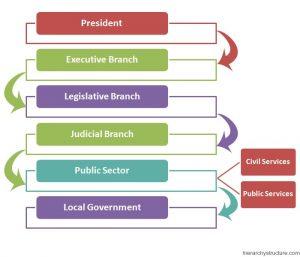 Irish Political Hierarchy