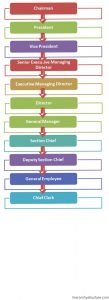 Japanese Business Hierarchy