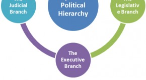 Japanese Political Hierarchy