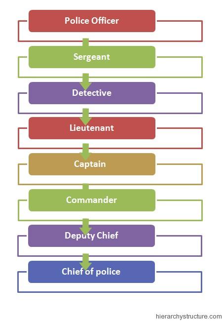 Los Angeles Police Department Hierarchy