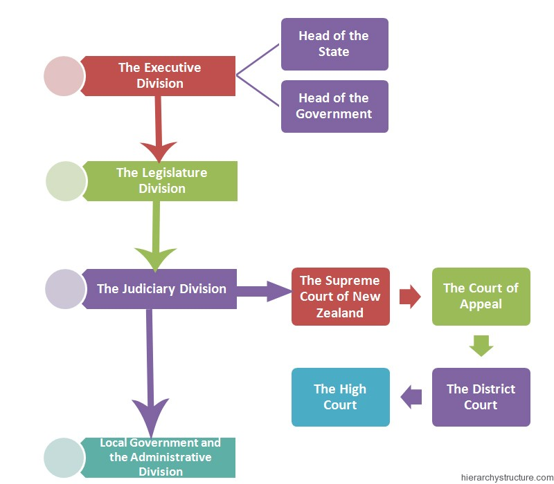 New Zealand Political Hierarchy