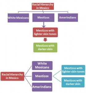 Racial Hierarchy in Mexico