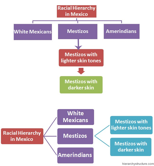 Racial Hierarchy in Mexico
