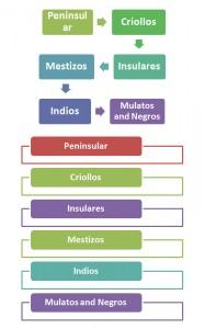 Racial Hierarchy in New Spain