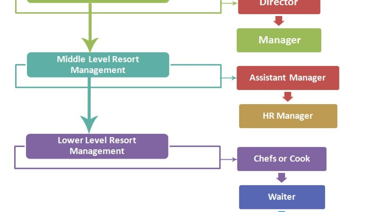 Resort Management Chart Hierarchy   Hierarchy Structure