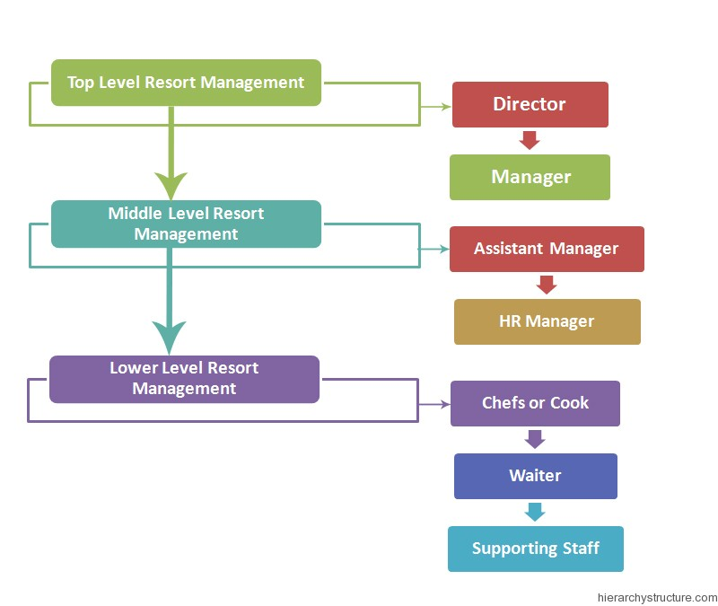 Resort Management Hierarchy