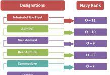 Royal-Australian-Navy-Hierarchy