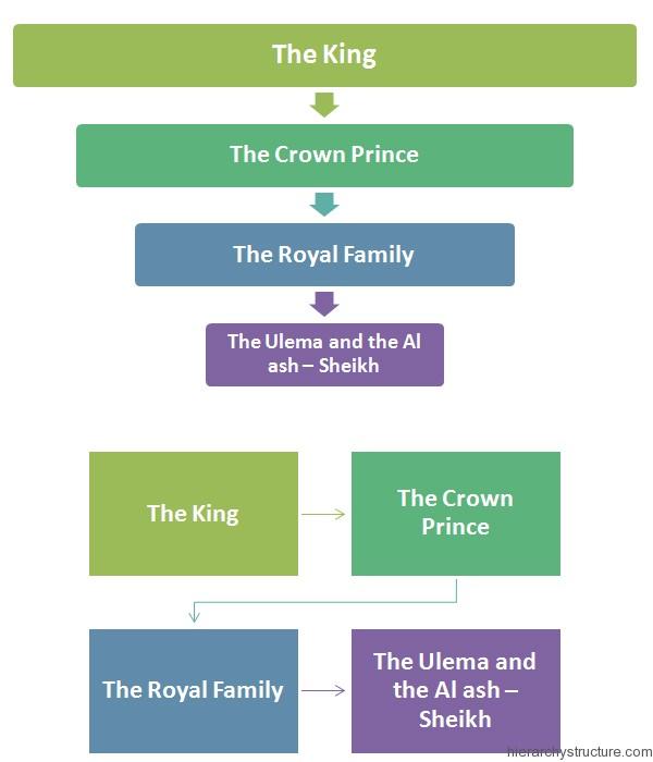Saudi Arabia Political Hierarchy
