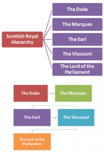 Scottish Royal Hierarchy