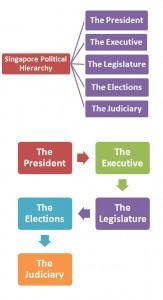Singapore Political Hierarchy