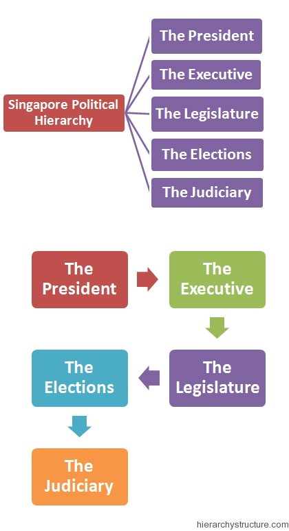 Singapore Political Hierarchy