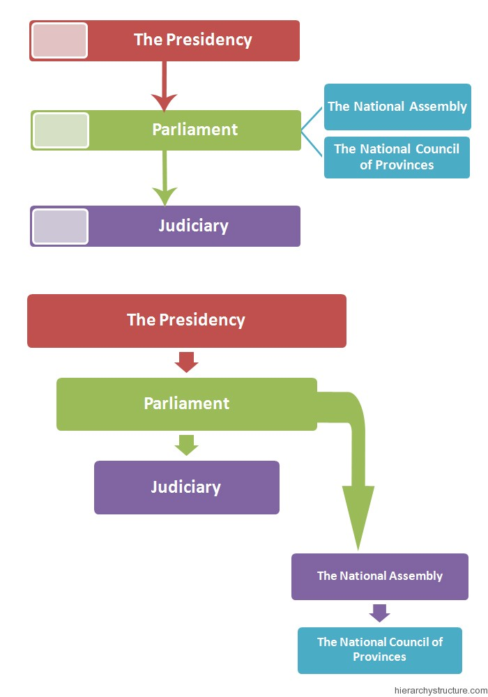South Africa Political Hierarchy