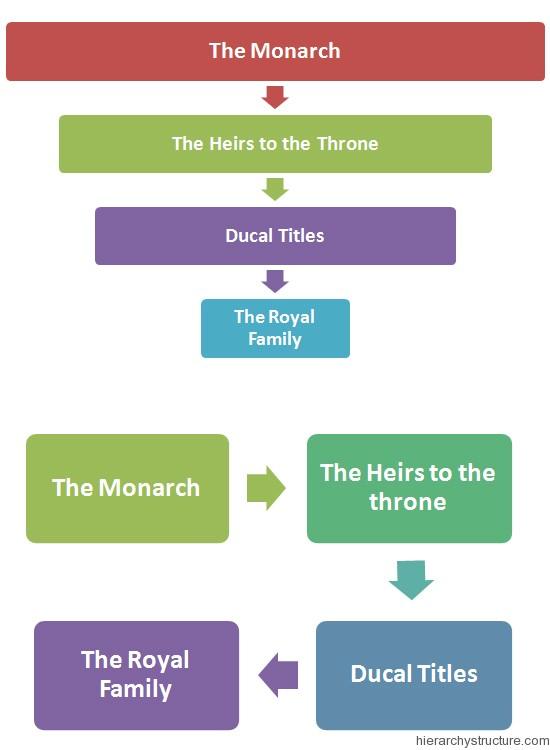 Swedish Royal Hierarchy