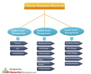 Chinese Business Hierarchy