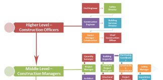 Construction Jobs Hierarchy