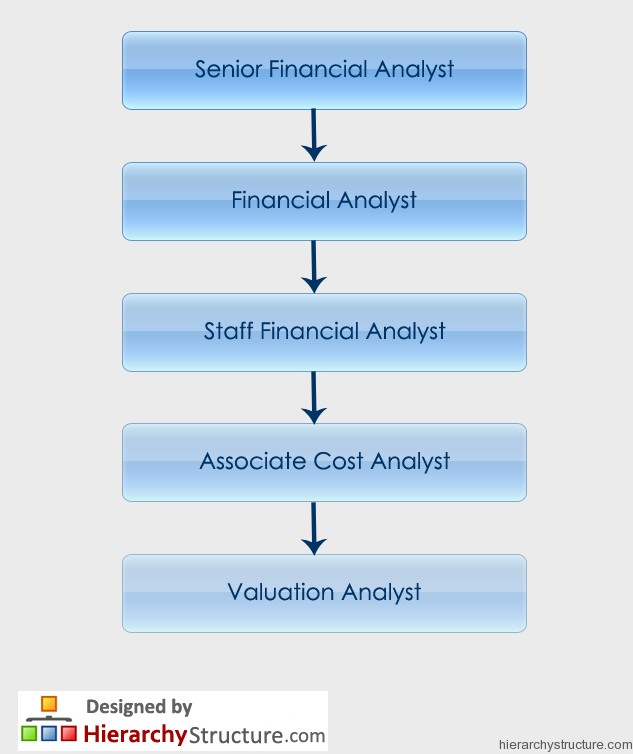 Financial Analyst Hierarchy