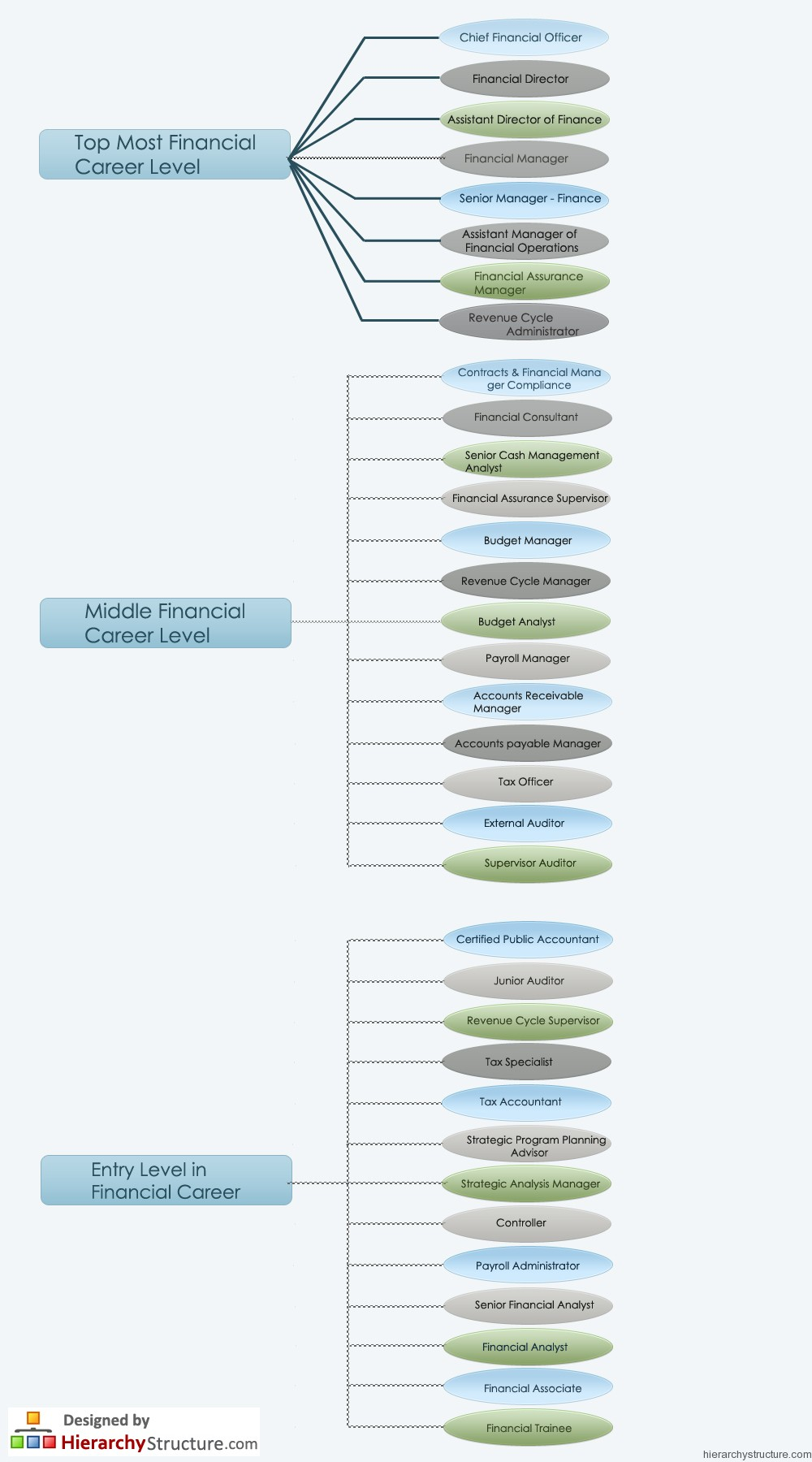 Financial Career Hierarchy Chart Hierarchystructure Com