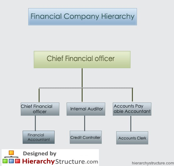 Financial Company Hierarchy