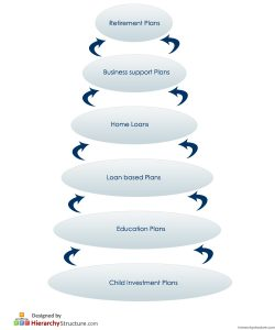 Financial Product Hierarchy