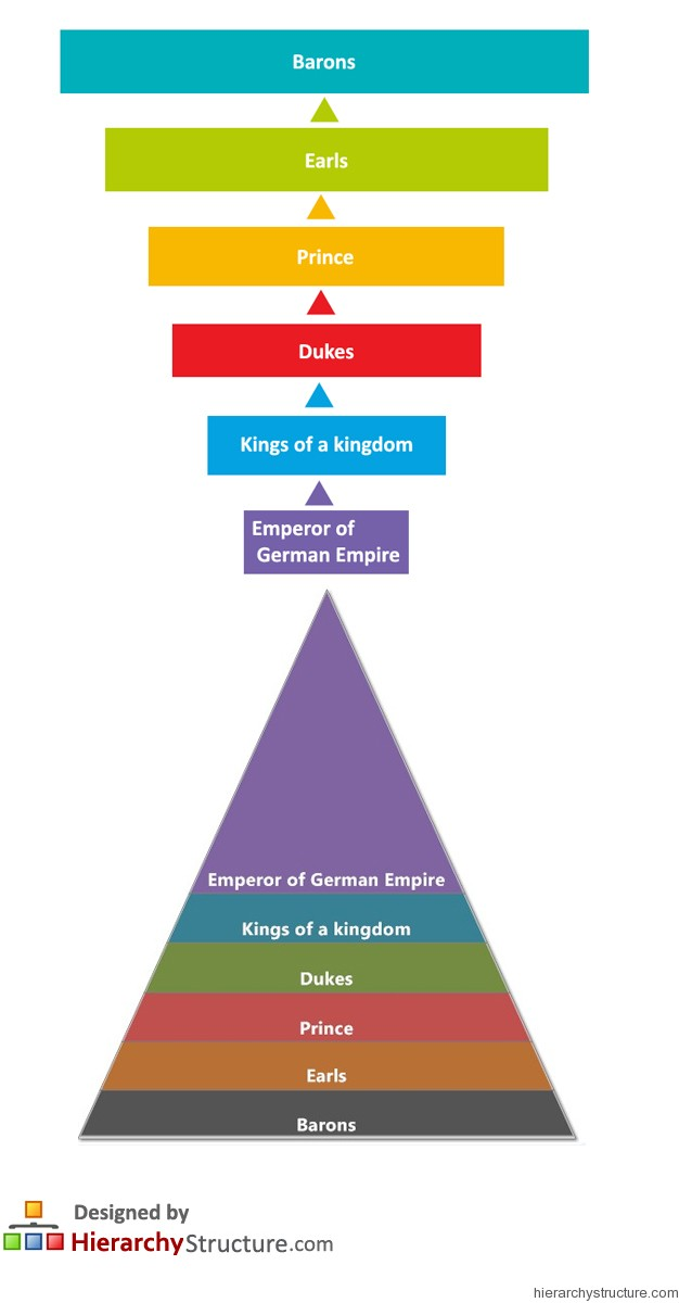 German Feudal Hierarchy