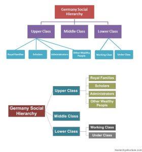 Germany Social Hierarchy