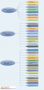 Graphic Design Career Hierarchy