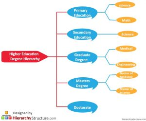 Higher Education Degree Hierarchy