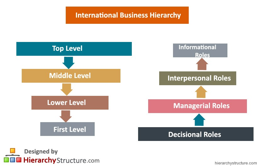 International Business Hierarchy