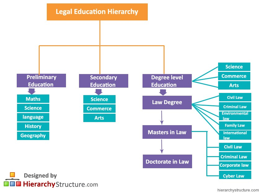 Legal Education Hierarchy
