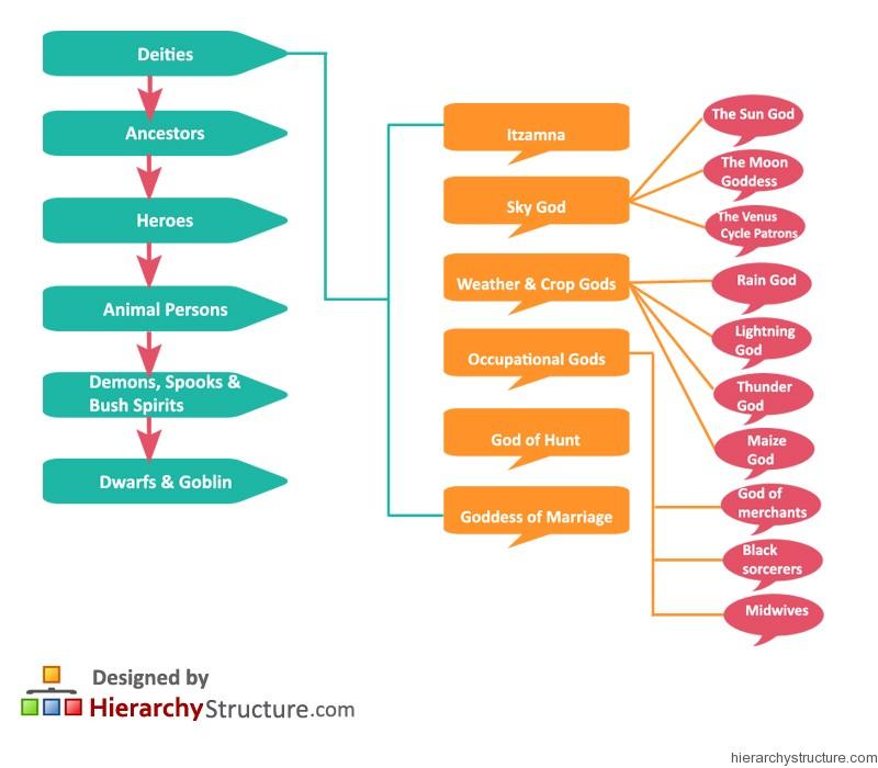Mayan Religious Hierarchy