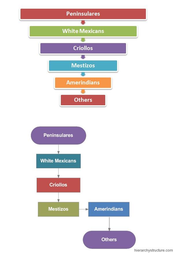 Mexico Social Hierarchy