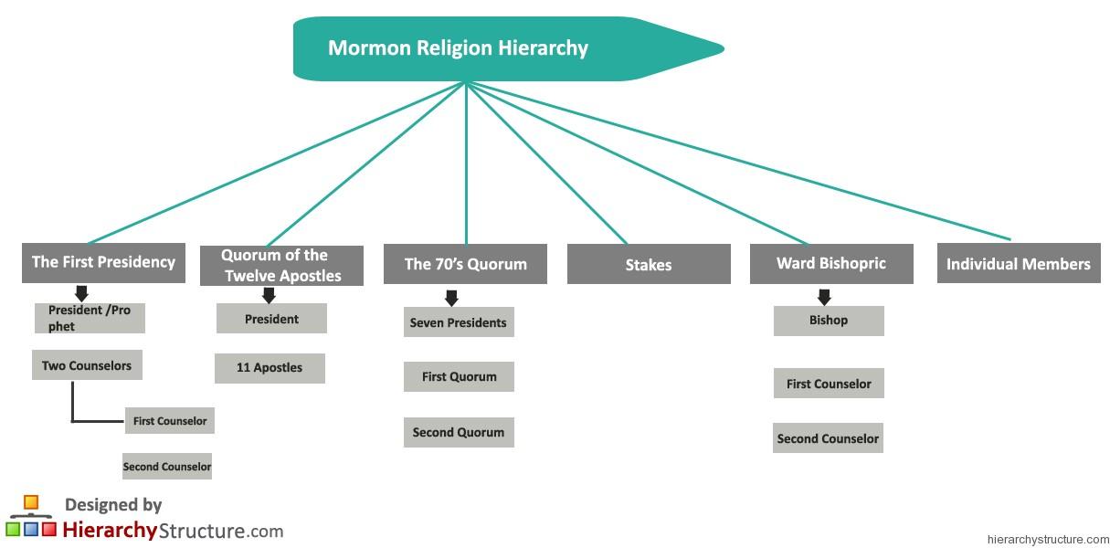 Mormon Religion Hierarchy