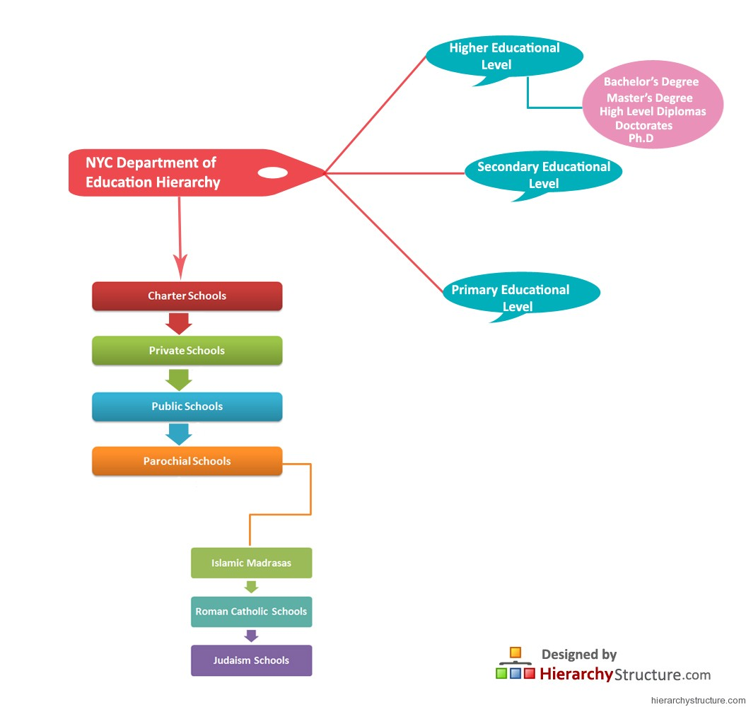 Nyc Department Of Education Hierarchy Hierarchystructure Com