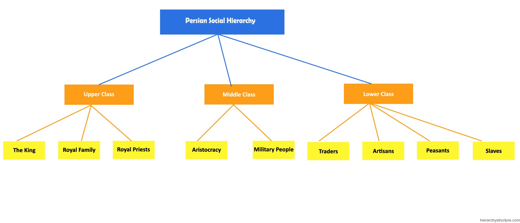 Persian Social Hierarchy