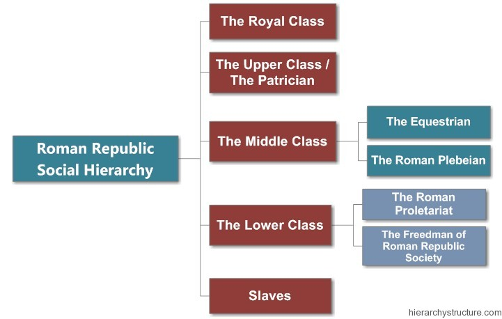 Write an essay on class structure of roman empire