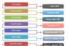 Shiite Religious Hierarchy