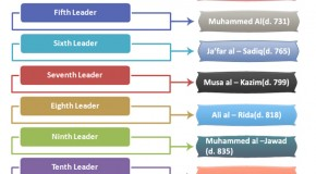 Shiite Religious Hierarchy