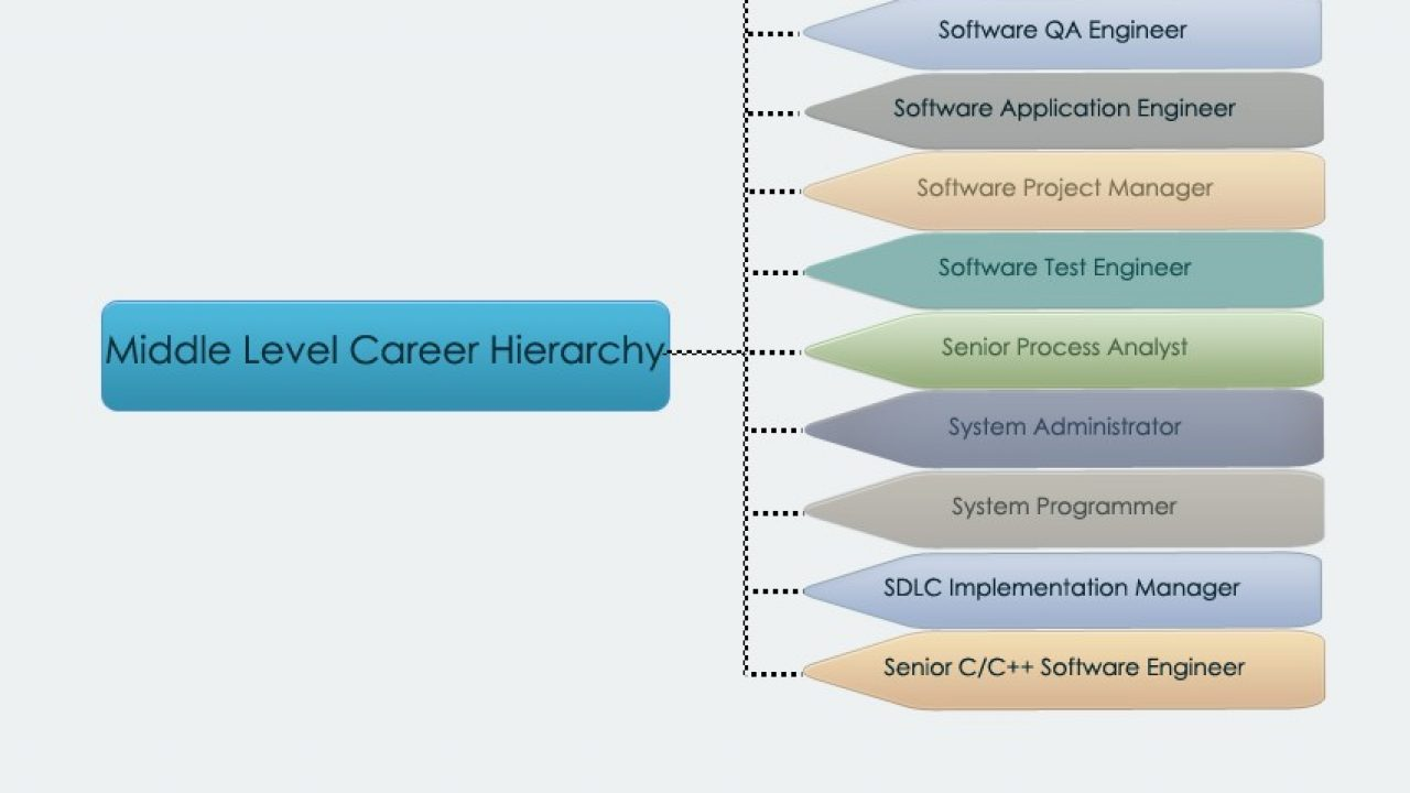 Software Career Hierarchy Career Structure Of Software