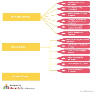 Sunni Religious Hierarchy