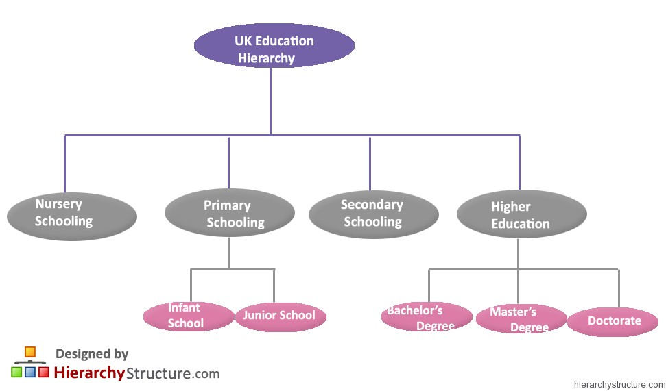 UK Education Hierarchy