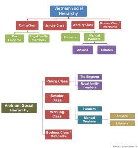 Vietnam Social Hierarchy