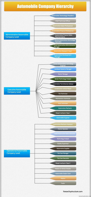 Automobile Company Hierarchy