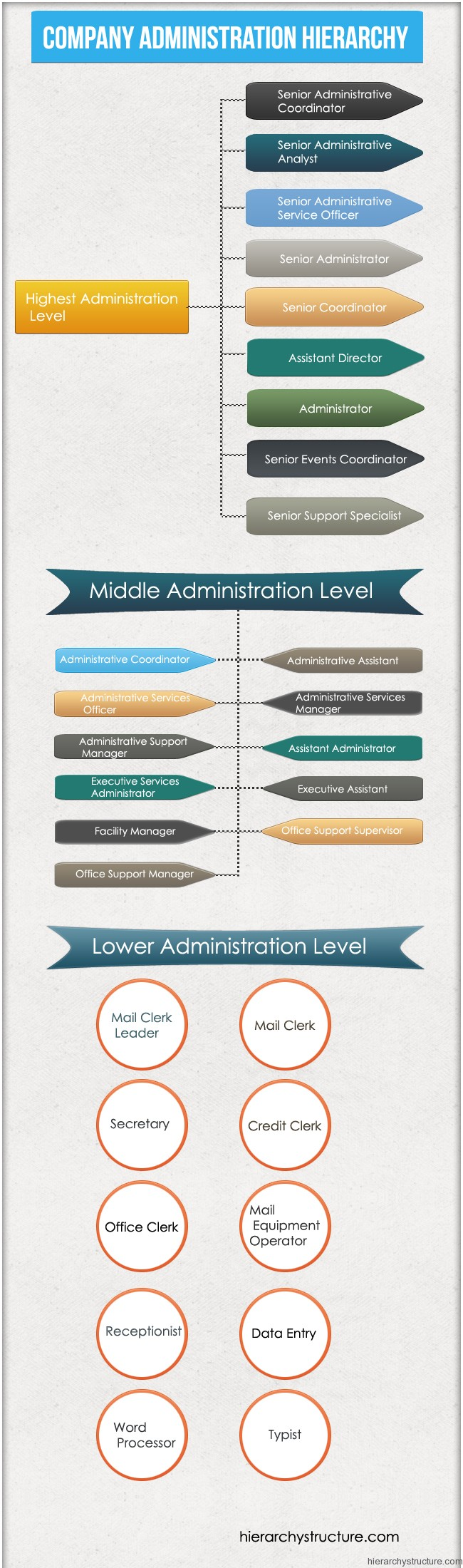 Company Administration Hierarchy