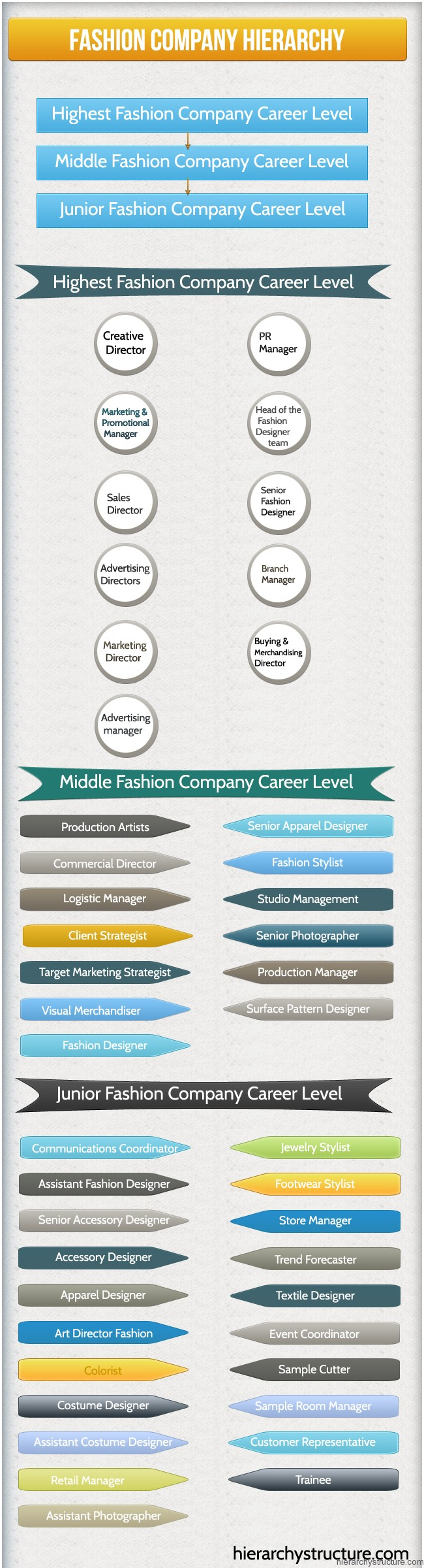 List of positions in a fashion company